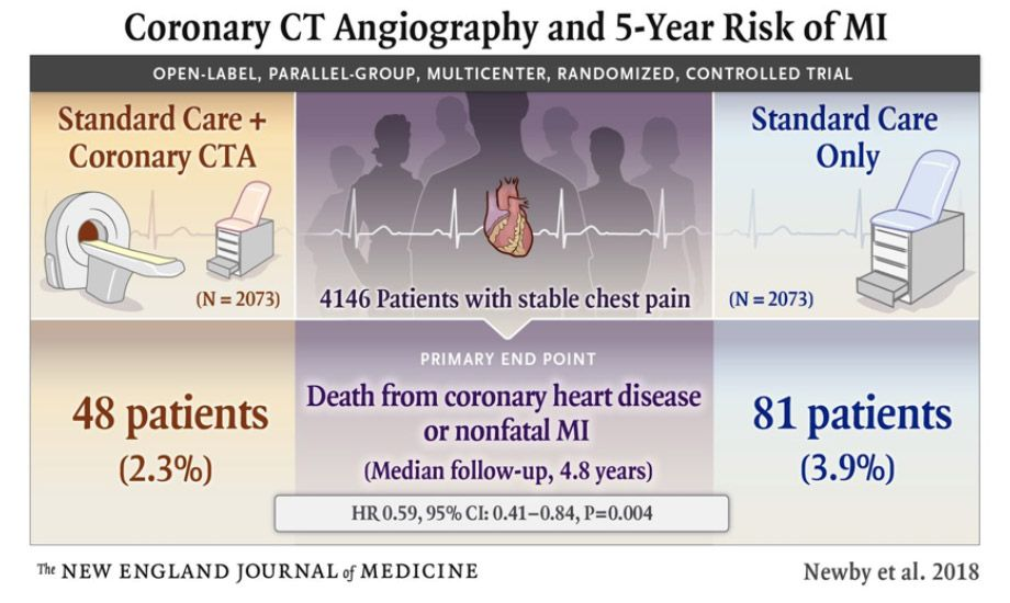 Coronary CT Angiography and 5-year Risk of MI